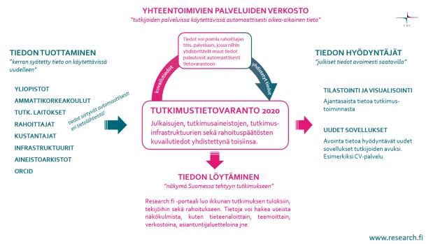 Infografik för det nationella datalagret för forskningsinformation